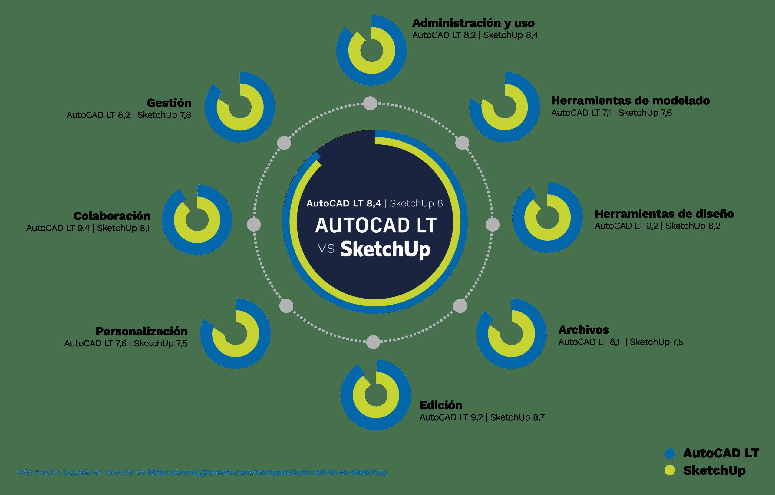 AutoCAD LT o SketchUp | La mejor comparativa para ti