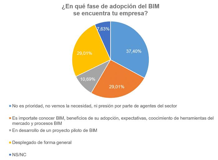 Barómetro de adopción de la metodología BIM