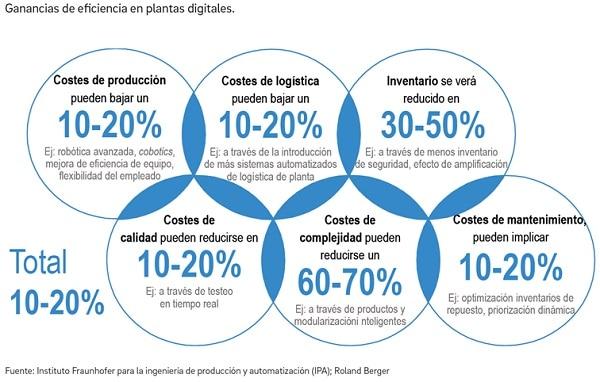 Transformación digital. Ganar en eficiencia en plantas digitales