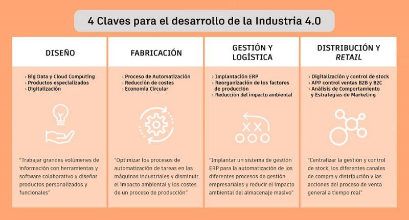 4 Claves para el desarrollo de la Industria 4.0