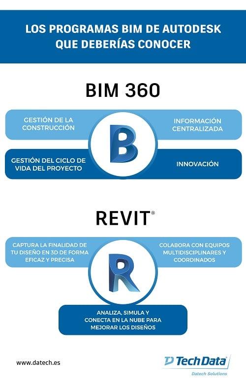 Programas BIM Autodesk que deberías conocer