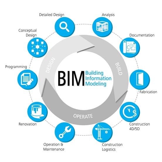 el fabricante ocupar un lugar en la cadena de valor BIM