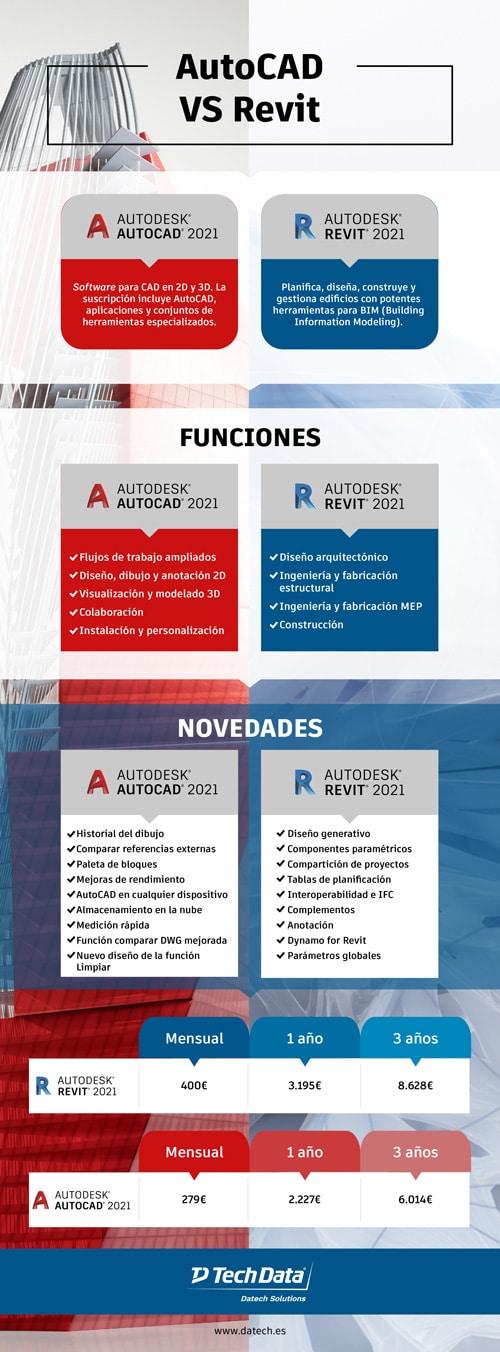 AutoCAD versus Revit