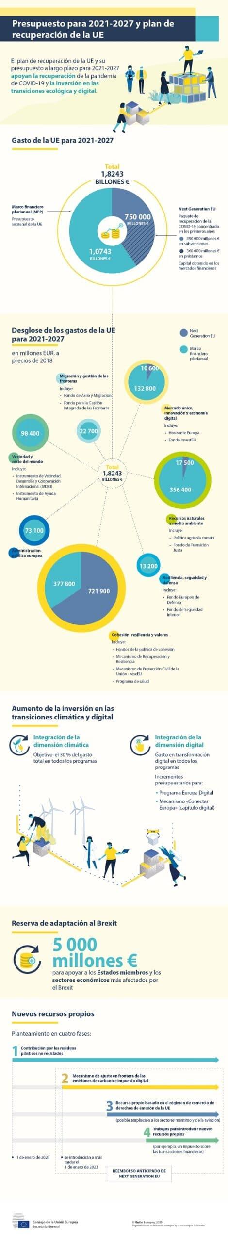 Infografía Consejo de la Unión Europea